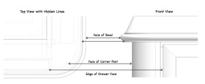 How the sea-rail and corner post relate . Shown in a front and top view